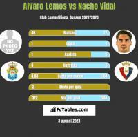 Alvaro Lemos vs Nacho Vidal h2h player stats