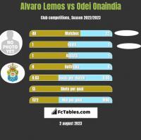 Alvaro Lemos vs Odei Onaindia h2h player stats