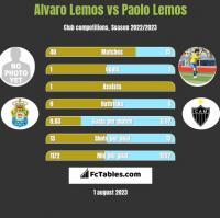Alvaro Lemos vs Paolo Lemos h2h player stats
