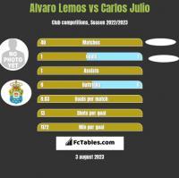 Alvaro Lemos vs Carlos Julio h2h player stats
