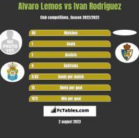 Alvaro Lemos vs Ivan Rodriguez h2h player stats