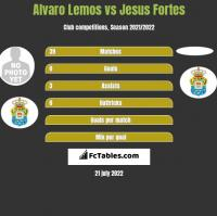 Alvaro Lemos vs Jesus Fortes h2h player stats