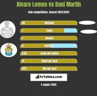Alvaro Lemos vs Dani Martin h2h player stats
