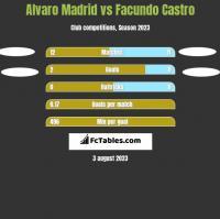 Alvaro Madrid vs Facundo Castro h2h player stats