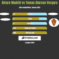 Alvaro Madrid vs Tomas Alarcon Vergara h2h player stats