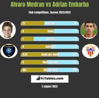 Alvaro Medran vs Adrian Embarba h2h player stats