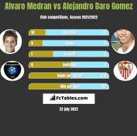 Alvaro Medran vs Alejandro Daro Gomez h2h player stats