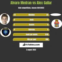 Alvaro Medran vs Alex Gallar h2h player stats