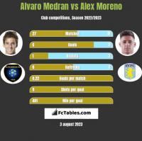 Alvaro Medran vs Alex Moreno h2h player stats
