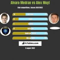Alvaro Medran vs Alex Muyl h2h player stats