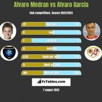 Alvaro Medran vs Alvaro Garcia h2h player stats