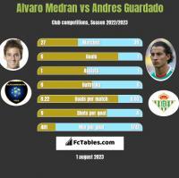 Alvaro Medran vs Andres Guardado h2h player stats