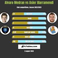 Alvaro Medran vs Asier Illarramendi h2h player stats