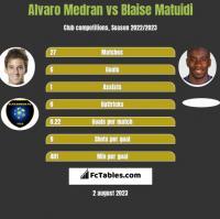 Alvaro Medran vs Blaise Matuidi h2h player stats