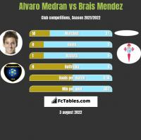 Alvaro Medran vs Brais Mendez h2h player stats