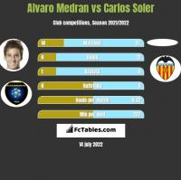 Alvaro Medran vs Carlos Soler h2h player stats