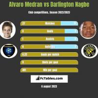 Alvaro Medran vs Darlington Nagbe h2h player stats