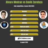 Alvaro Medran vs David Zurutuza h2h player stats