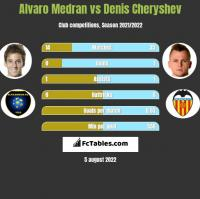 Alvaro Medran vs Denis Cheryshev h2h player stats
