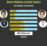 Alvaro Medran vs Denis Suarez h2h player stats