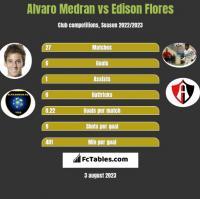 Alvaro Medran vs Edison Flores h2h player stats