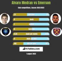 Alvaro Medran vs Emerson h2h player stats