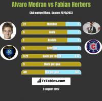 Alvaro Medran vs Fabian Herbers h2h player stats