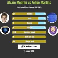 Alvaro Medran vs Felipe Martins h2h player stats