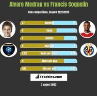 Alvaro Medran vs Francis Coquelin h2h player stats