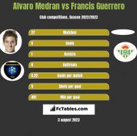 Alvaro Medran vs Francis Guerrero h2h player stats