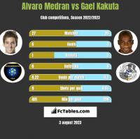 Alvaro Medran vs Gael Kakuta h2h player stats