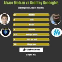 Alvaro Medran vs Geoffrey Kondogbia h2h player stats