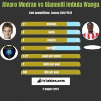Alvaro Medran vs Giannelli Imbula Wanga h2h player stats