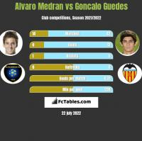 Alvaro Medran vs Goncalo Guedes h2h player stats