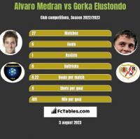 Alvaro Medran vs Gorka Elustondo h2h player stats