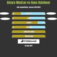 Alvaro Medran vs Hans Hateboer h2h player stats