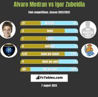 Alvaro Medran vs Igor Zubeldia h2h player stats