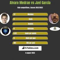 Alvaro Medran vs Javi Garcia h2h player stats