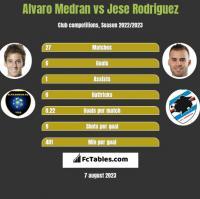 Alvaro Medran vs Jese Rodriguez h2h player stats