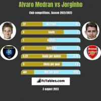Alvaro Medran vs Jorginho h2h player stats