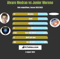 Alvaro Medran vs Junior Moreno h2h player stats