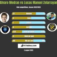 Alvaro Medran vs Lucas Manuel Zelarrayan h2h player stats