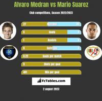 Alvaro Medran vs Mario Suarez h2h player stats