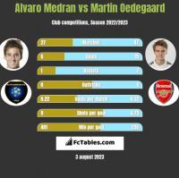 Alvaro Medran vs Martin Oedegaard h2h player stats