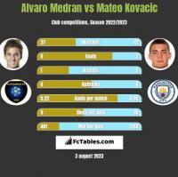 Alvaro Medran vs Mateo Kovacic h2h player stats