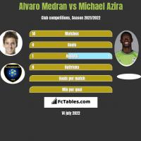 Alvaro Medran vs Michael Azira h2h player stats
