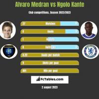 Alvaro Medran vs Ngolo Kante h2h player stats