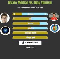 Alvaro Medran vs Okay Yokuslu h2h player stats