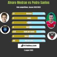 Alvaro Medran vs Pedro Santos h2h player stats
