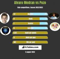 Alvaro Medran vs Pozo h2h player stats